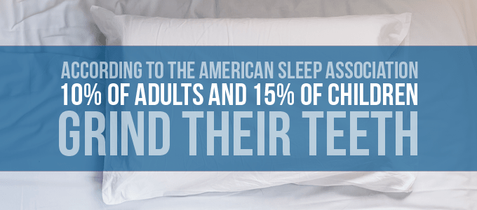 10% of adults and 15% of children grind their teeth at night.